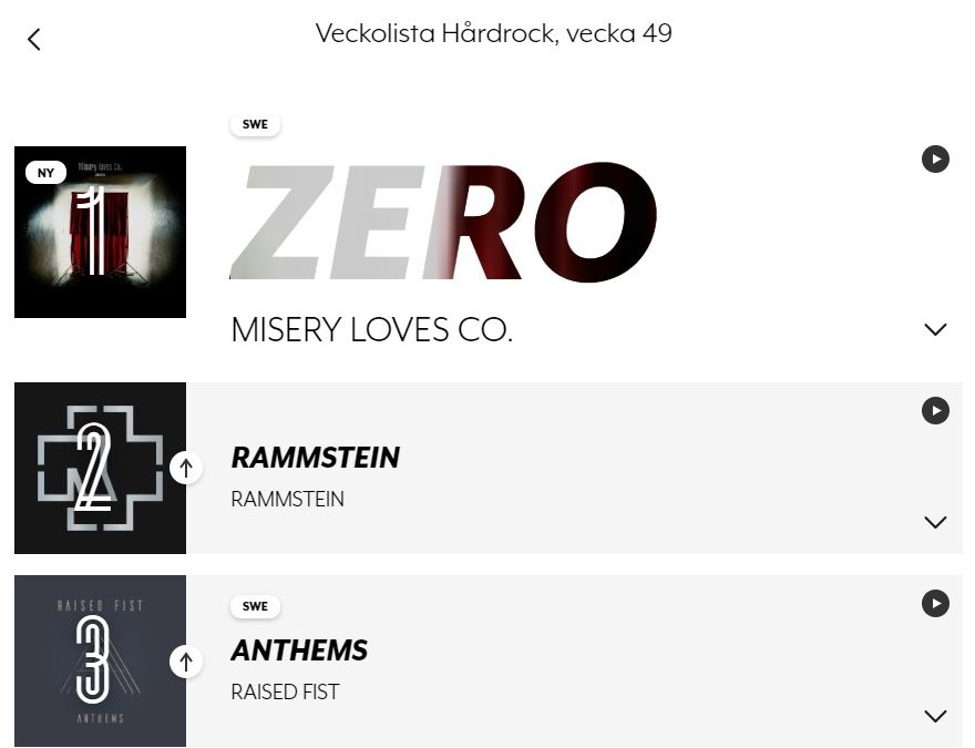 Misery Loves Co. hits the Swedish music charts